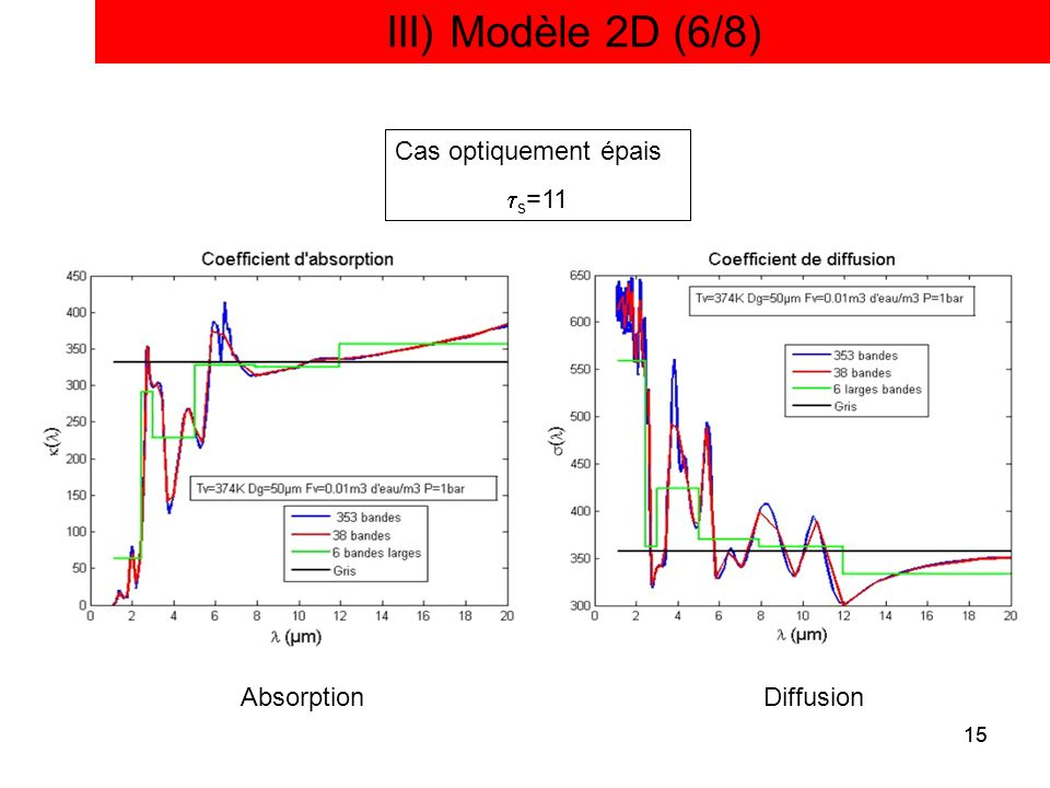 15 III) Modèle 2D (6/8) 15 AbsorptionDiffusion Cas optiquement épais s =11