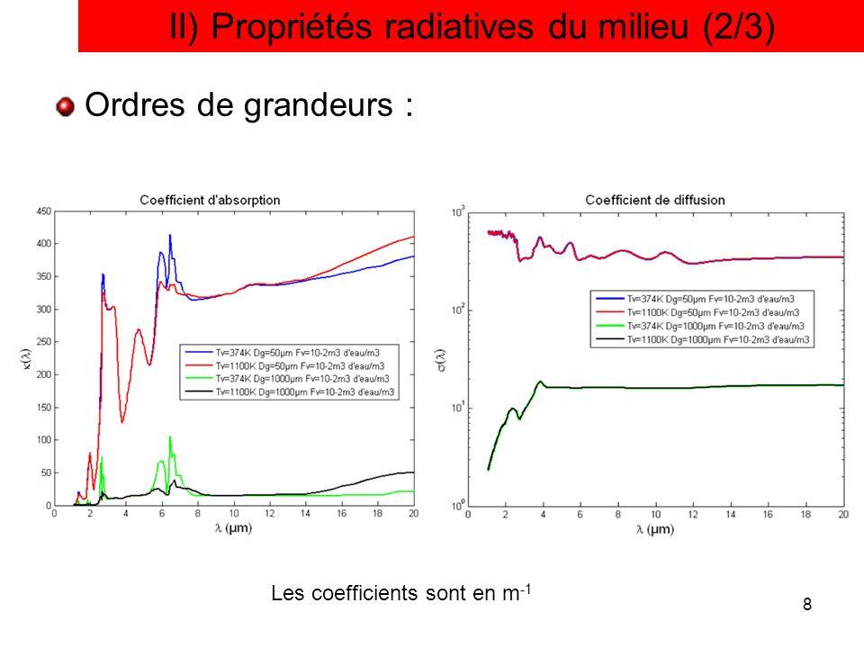 8 Ordres de grandeurs : II) Propriétés radiatives du milieu (2/3) Les coefficients sont en m -1