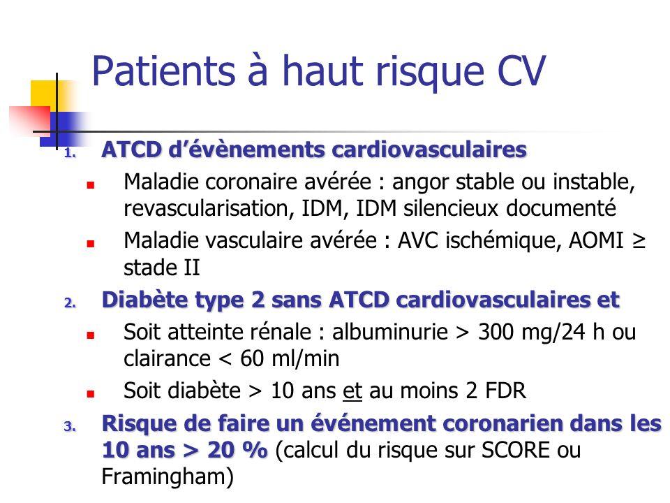 Patients à haut risque CV 1. ATCD dévènements cardiovasculaires Maladie coronaire avérée : angor stable ou instable, revascularisation, IDM, IDM silen