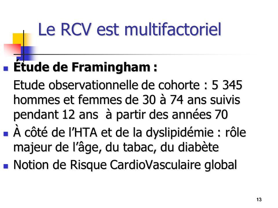 13 Le RCV est multifactoriel Étude de Framingham : Étude de Framingham : Etude observationnelle de cohorte : 5 345 hommes et femmes de 30 à 74 ans sui