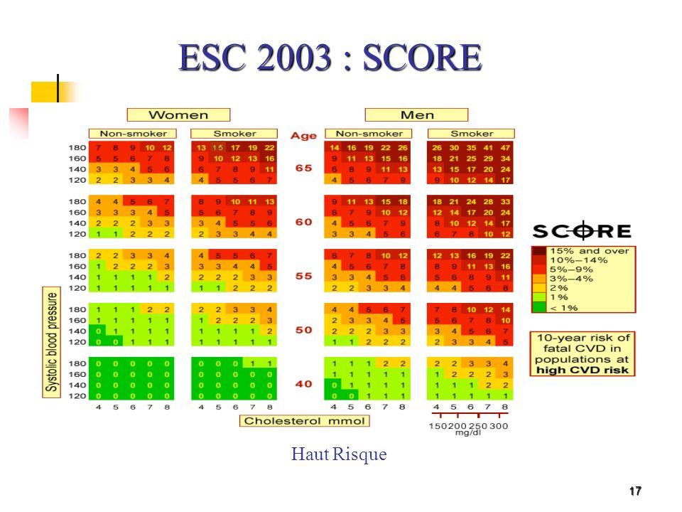 17 Haut Risque ESC 2003 : SCORE