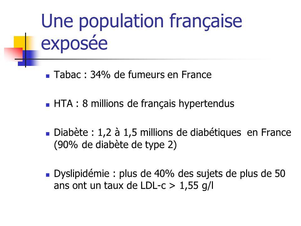 Une population française exposée Tabac : 34% de fumeurs en France HTA : 8 millions de français hypertendus Diabète : 1,2 à 1,5 millions de diabétiques