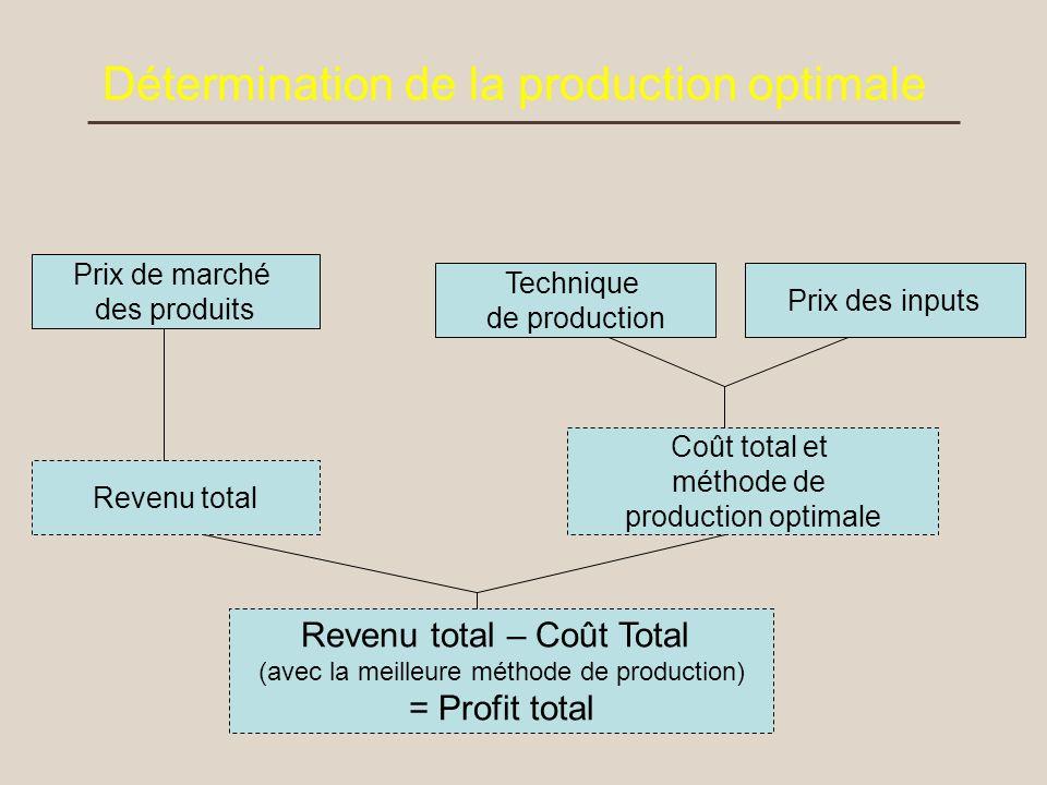 Détermination de la production optimale Prix de marché des produits Revenu total Technique de production Prix des inputs Coût total et méthode de prod