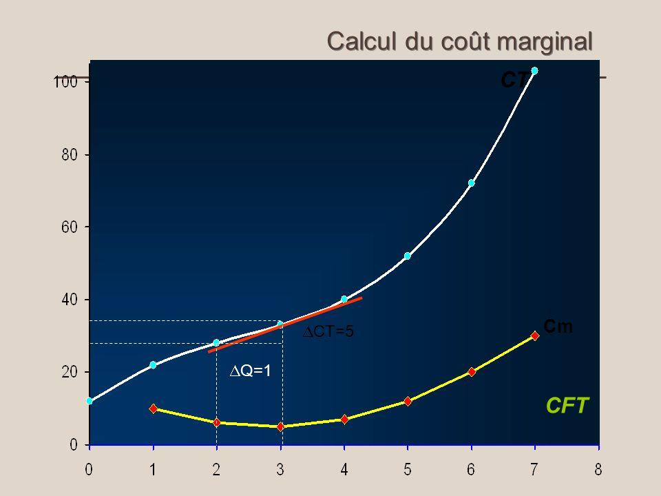 CFT Calcul du coût marginal CT Q=1 CT=5 Cm