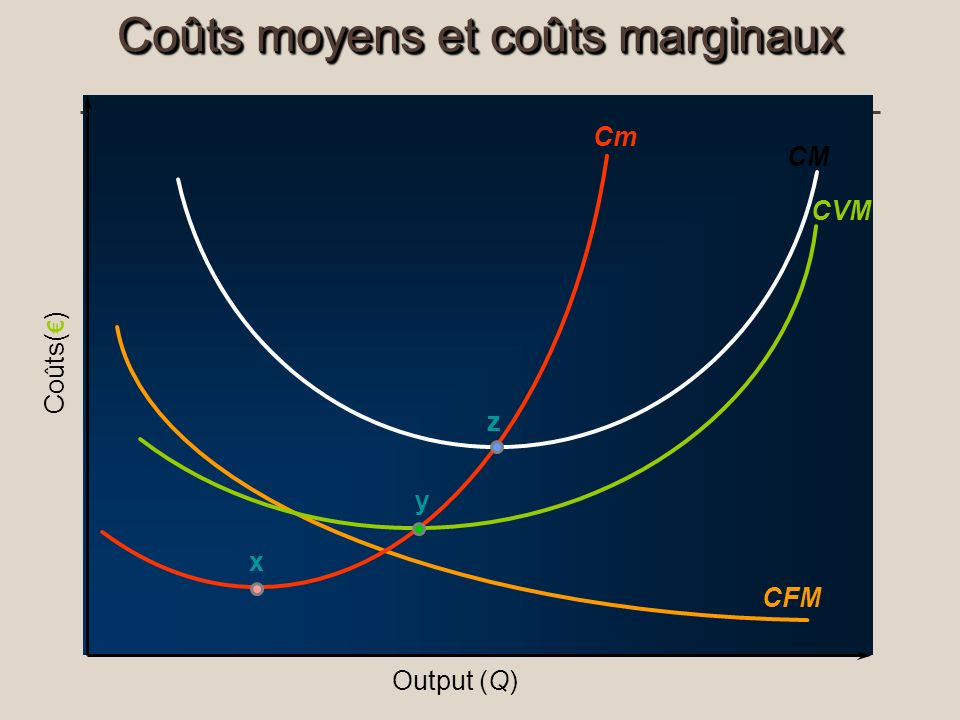 Coûts moyens et coûts marginaux Output (Q) Coûts( ) CFM CVM Cm x CM z y