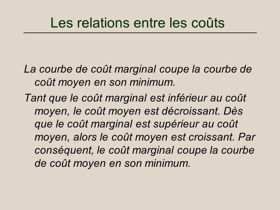 Les relations entre les coûts La courbe de coût marginal coupe la courbe de coût moyen en son minimum. Tant que le coût marginal est inférieur au coût