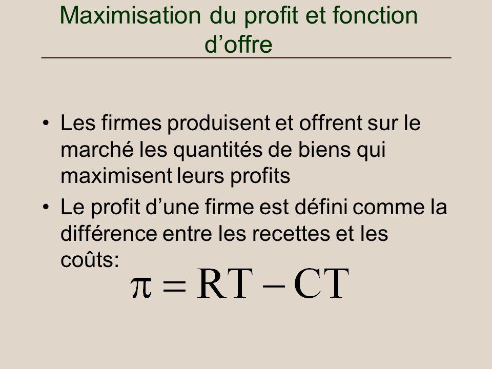 Maximisation du profit et fonction doffre Les firmes produisent et offrent sur le marché les quantités de biens qui maximisent leurs profits Le profit