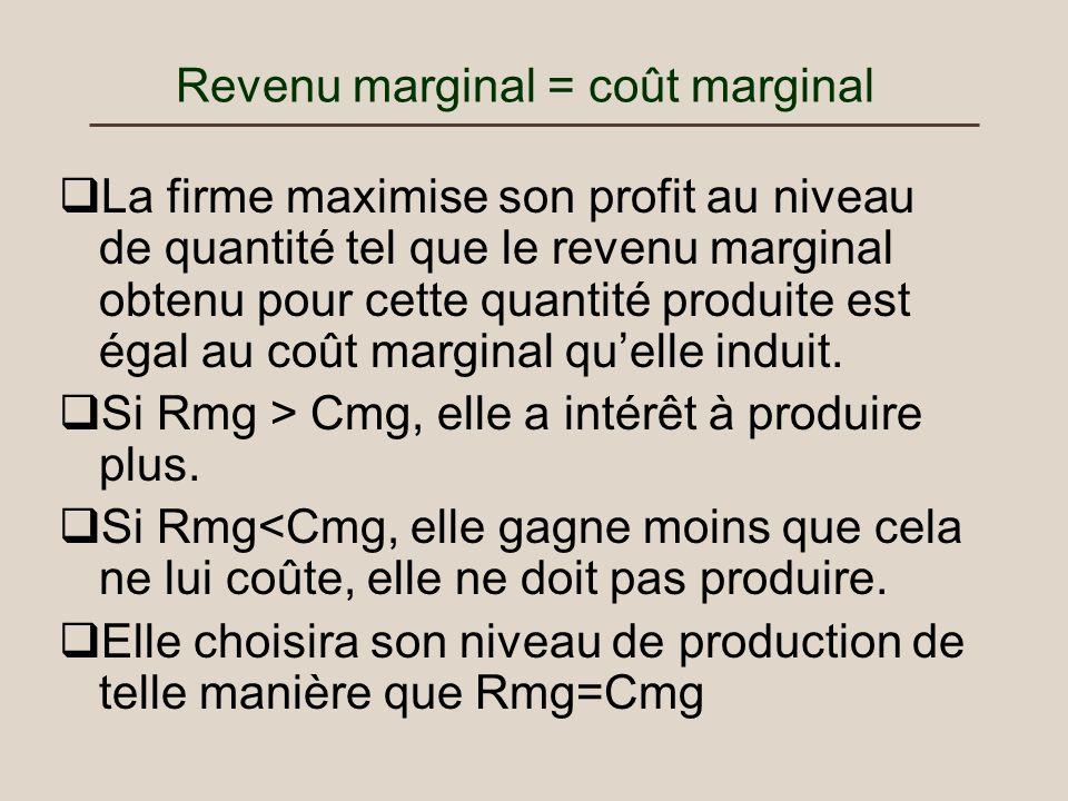 Revenu marginal = coût marginal La firme maximise son profit au niveau de quantité tel que le revenu marginal obtenu pour cette quantité produite est