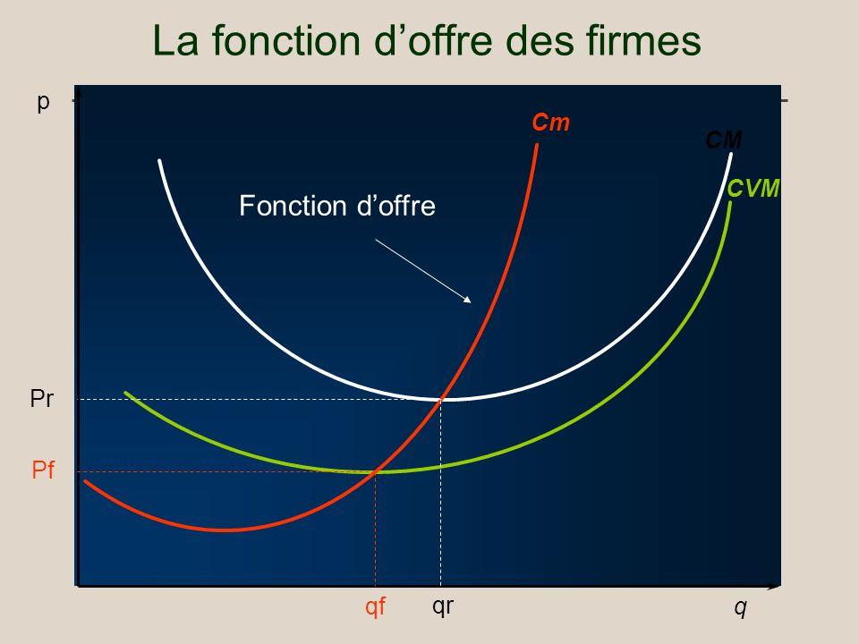 La fonction doffre des firmes q CVM Cm CM p Fonction doffre Pf qf Pr qr