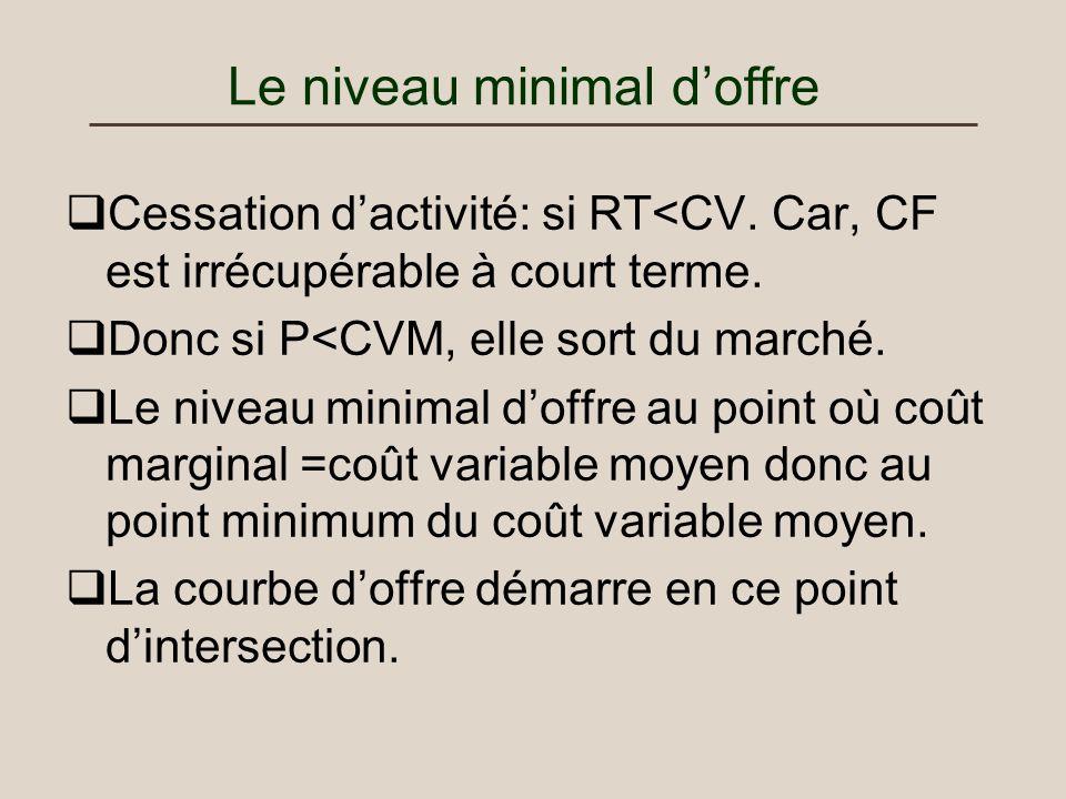 Le niveau minimal doffre Cessation dactivité: si RT<CV. Car, CF est irrécupérable à court terme. Donc si P<CVM, elle sort du marché. Le niveau minimal