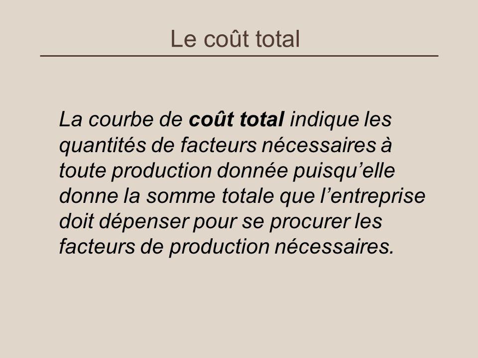 Le coût total La courbe de coût total indique les quantités de facteurs nécessaires à toute production donnée puisquelle donne la somme totale que len