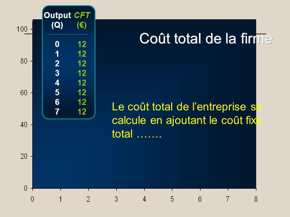 Output (Q) 0 1 2 3 4 5 6 7 CFT () 12 Coût total de la firme Le coût total de lentreprise se calcule en ajoutant le coût fixe total …….