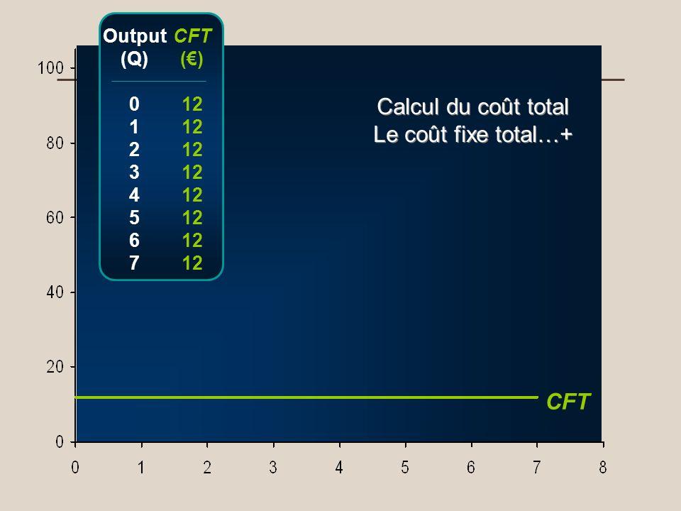 CFT Output (Q) 0 1 2 3 4 5 6 7 CFT () 12 Calcul du coût total Le coût fixe total…+