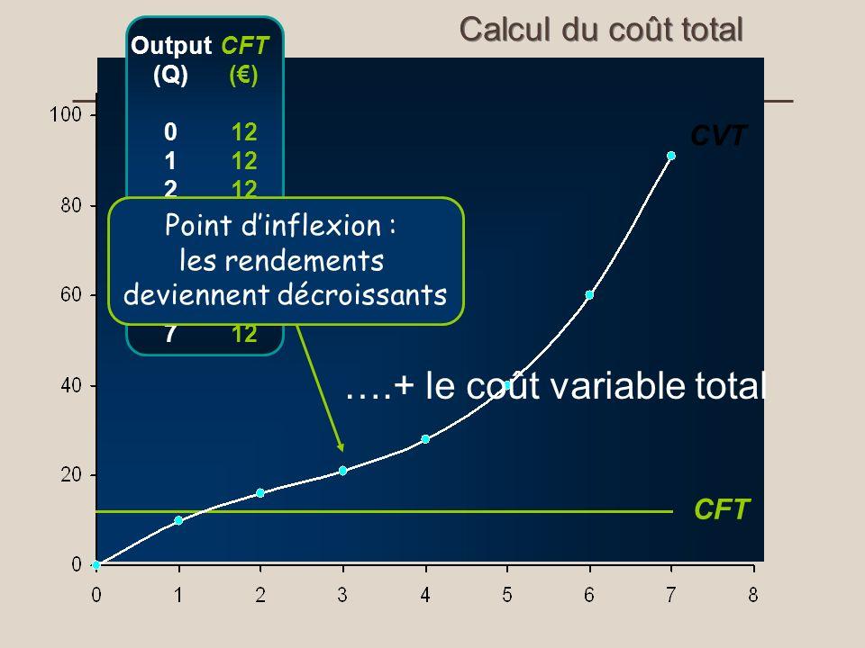 CFT CVT Calcul du coût total CFT () 12 Output (Q) 0 1 2 3 4 5 6 7 Point dinflexion : les rendements deviennent décroissants ….+ le coût variable total