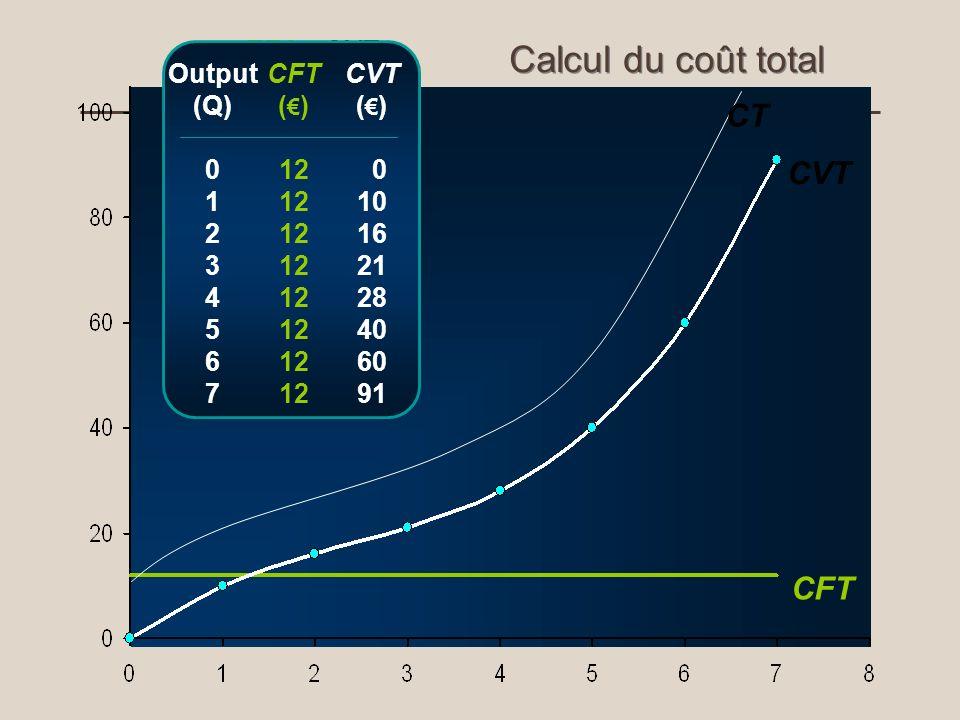 TFC (£) 12 CVT (£) 0 10 16 21 28 40 60 91 CVT Output (Q) 0 1 2 3 4 5 6 7 CFT ( ) 12 CVT ( ) 0 10 16 21 28 40 60 91 CFT Calcul du coût total CT