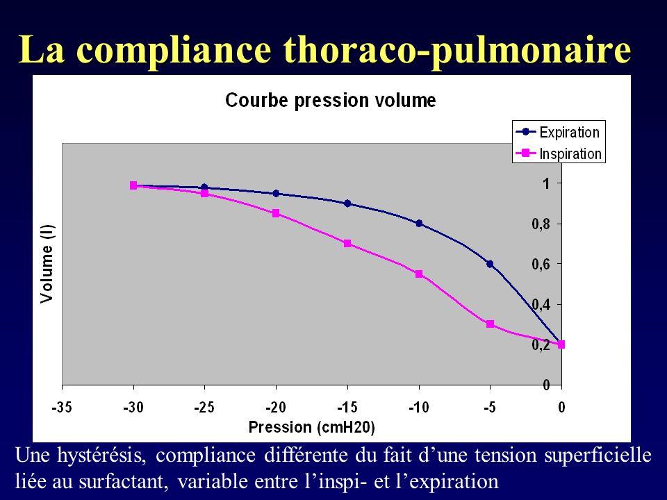La compliance thoraco-pulmonaire Une hystérésis, compliance différente du fait dune tension superficielle liée au surfactant, variable entre linspi- e