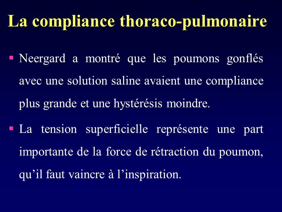 La compliance thoraco-pulmonaire Neergard a montré que les poumons gonflés avec une solution saline avaient une compliance plus grande et une hystérésis moindre.