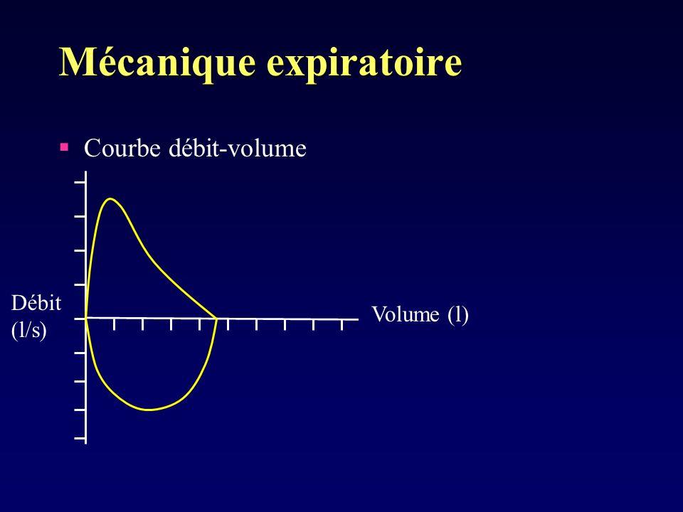 Mécanique expiratoire Courbe débit-volume Débit (l/s) Volume (l)