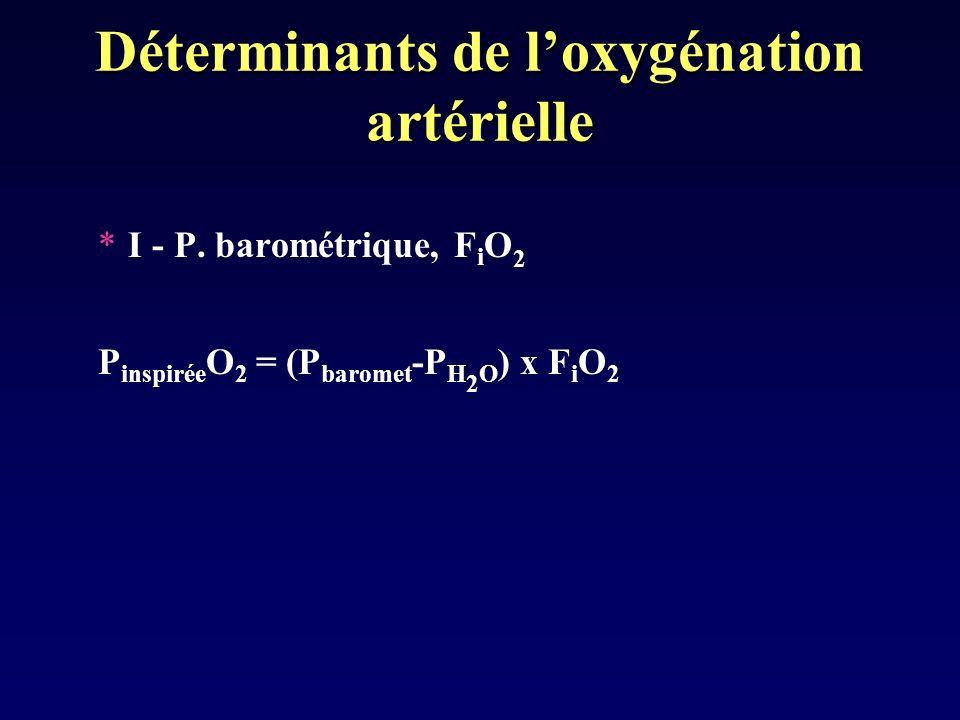 Déterminants de loxygénation artérielle *I - P. barométrique, F i O 2 P inspirée O 2 = (P baromet -P H 2 O ) x F i O 2