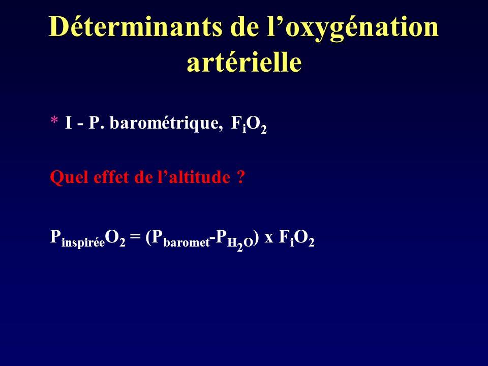 Déterminants de loxygénation artérielle *I - P. barométrique, F i O 2 Quel effet de laltitude ? P inspirée O 2 = (P baromet -P H 2 O ) x F i O 2