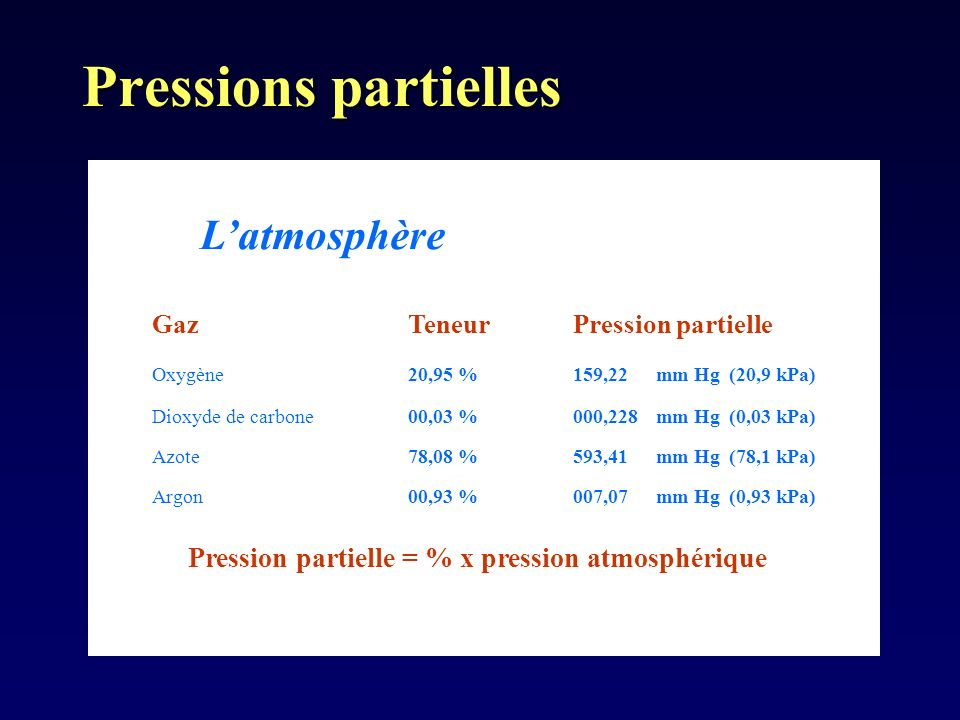 Latmosphère GazTeneurPression partielle Oxygène 20,95 %159,22mm Hg(20,9 kPa) Dioxyde de carbone 00,03 %000,228mm Hg(0,03 kPa) Azote 78,08 %593,41mm Hg(78,1 kPa) Argon 00,93 %007,07mm Hg(0,93 kPa) Pression partielle = % x pression atmosphérique Pressions partielles