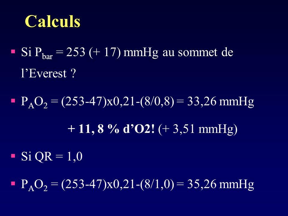 Calculs Si P bar = 253 (+ 17) mmHg au sommet de lEverest ? P A O 2 = (253-47)x0,21-(8/0,8) = 33,26 mmHg + 11, 8 % dO2! (+ 3,51 mmHg) Si QR = 1,0 P A O