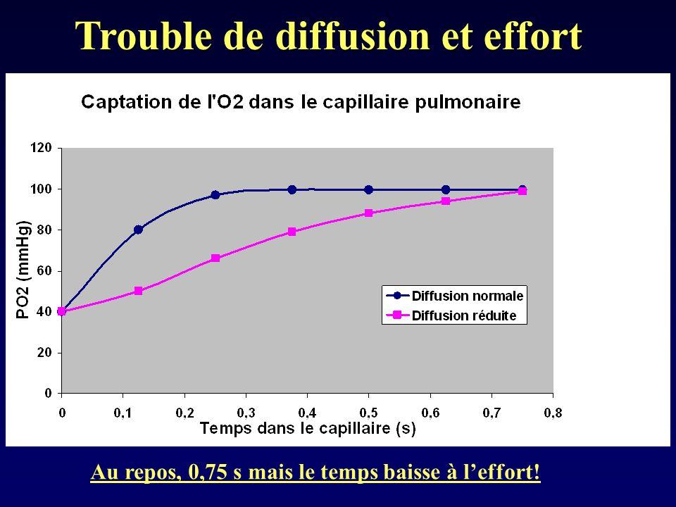 Trouble de diffusion et effort Au repos, 0,75 s mais le temps baisse à leffort!