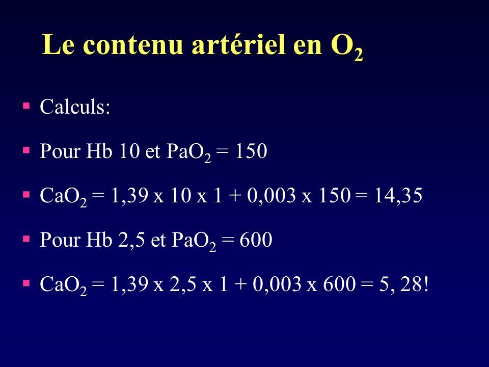 Le contenu artériel en O 2 Calculs: Pour Hb 10 et PaO 2 = 150 CaO 2 = 1,39 x 10 x 1 + 0,003 x 150 = 14,35 Pour Hb 2,5 et PaO 2 = 600 CaO 2 = 1,39 x 2,