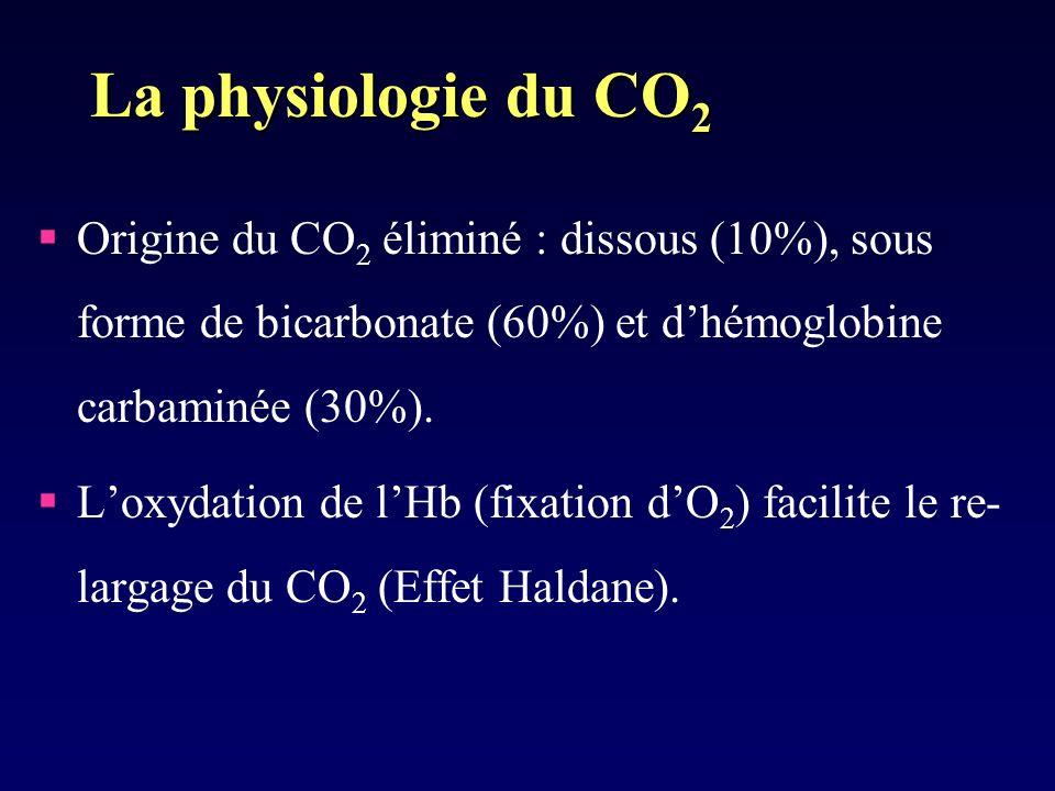 La physiologie du CO 2 Origine du CO 2 éliminé : dissous (10%), sous forme de bicarbonate (60%) et dhémoglobine carbaminée (30%).