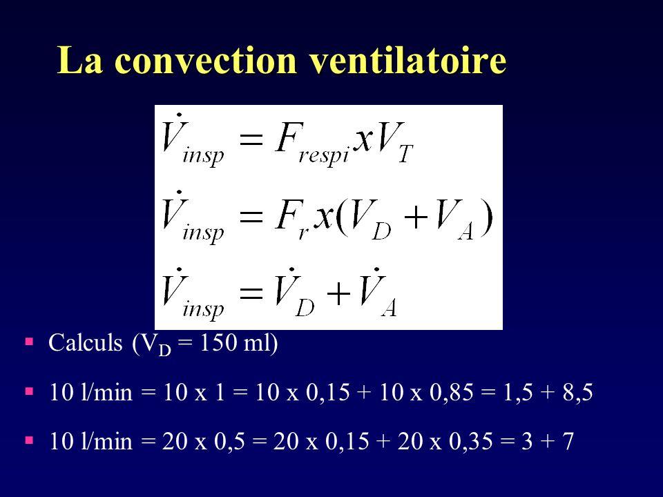 La convection ventilatoire Calculs (V D = 150 ml) 10 l/min = 10 x 1 = 10 x 0,15 + 10 x 0,85 = 1,5 + 8,5 10 l/min = 20 x 0,5 = 20 x 0,15 + 20 x 0,35 = 3 + 7