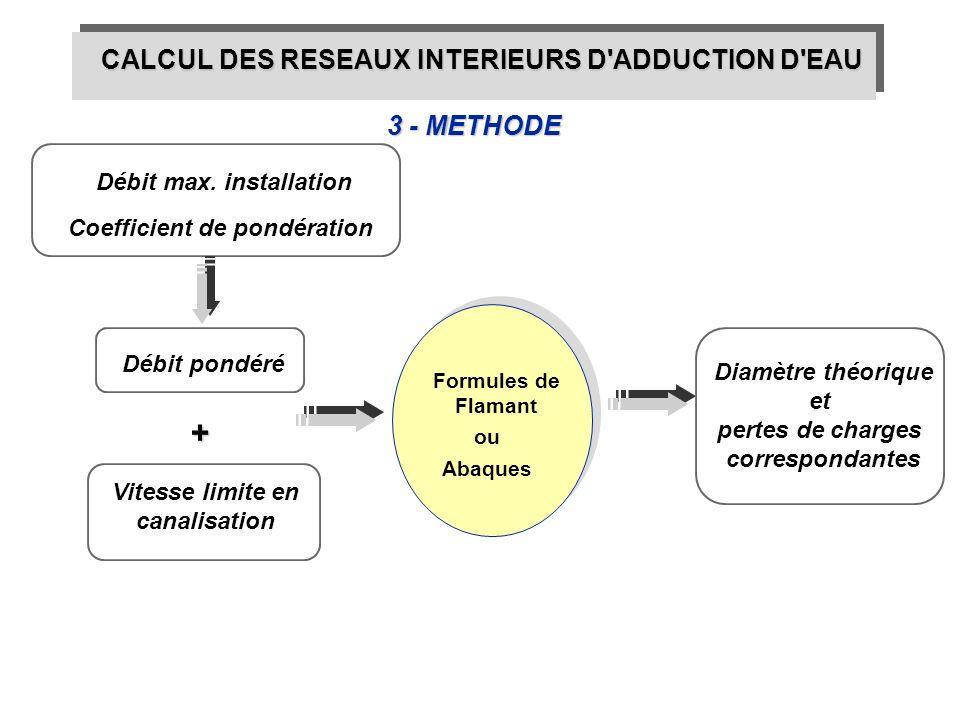 3 - METHODE CALCUL DES RESEAUX INTERIEURS D'ADDUCTION D'EAU Formules de Flamant ou Abaques Diamètre théorique et pertes de charges correspondantes Coe