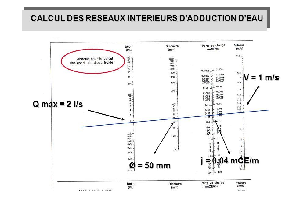 CALCUL DES RESEAUX INTERIEURS D'ADDUCTION D'EAU Q max = 2 l/s V = 1 m/s Ø = 50 mm j = 0,04 mCE/m
