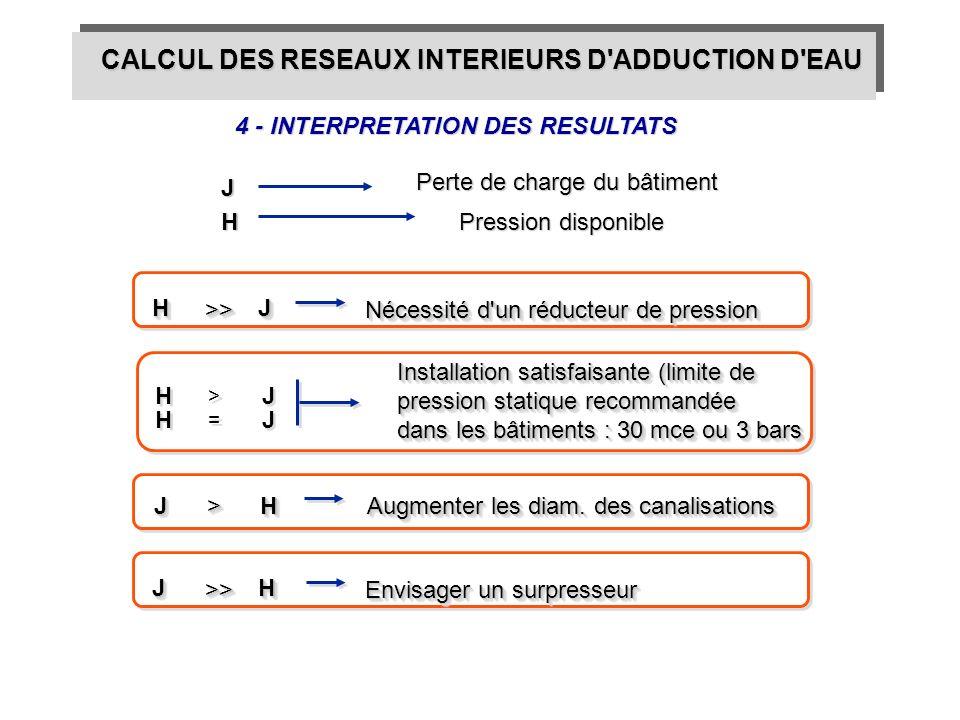 4 - INTERPRETATION DES RESULTATS J H Perte de charge du bâtiment Pression disponible JJHH >>>> Nécessité d'un réducteur de pression Installation satis