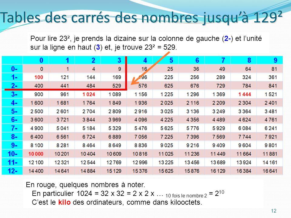 Les carrés des nombres de 0 à 99 11 Cette courbe sappelle une parabole Nombre n Son carré n²