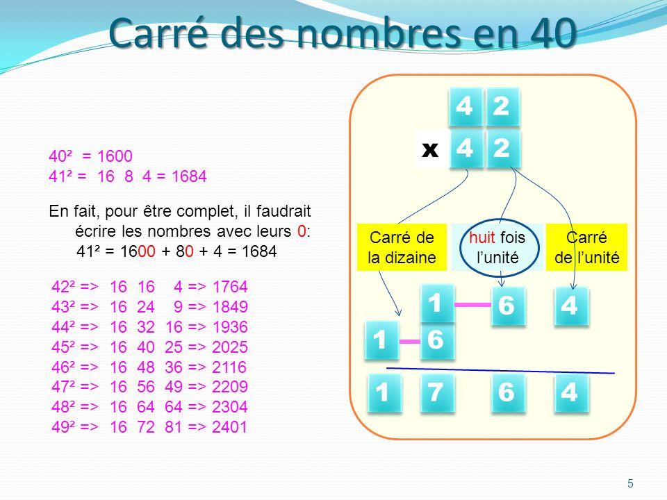 Carré des nombres en 40 5 40² = 1600 41² = 16 8 4 = 1684 4 4 2 2 4 4 Carré de lunité 6 6 huit fois lunité 6 6 4 4 2 2 x Carré de la dizaine 1 1 4 4 6 6 7 7 1 1 1 1 42² => 16 16 4 => 1764 43² => 16 24 9 => 1849 44² => 16 32 16 => 1936 45² => 16 40 25 => 2025 46² => 16 48 36 => 2116 47² => 16 56 49 => 2209 48² => 16 64 64 => 2304 49² => 16 72 81 => 2401 En fait, pour être complet, il faudrait écrire les nombres avec leurs 0: 41² = 1600 + 80 + 4 = 1684