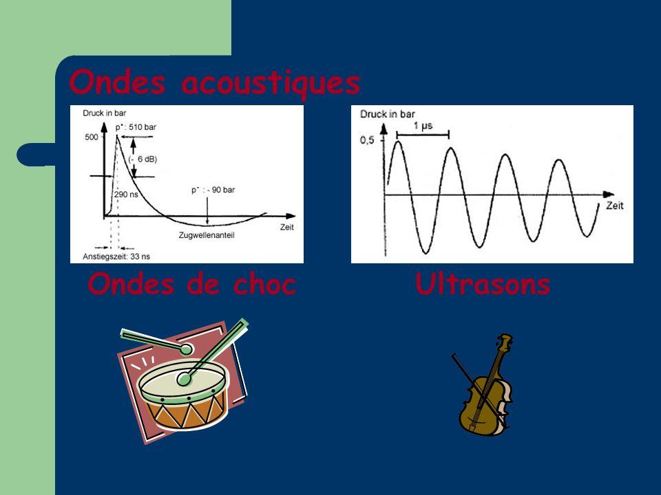 Ondes acoustiques UltrasonsOndes de choc