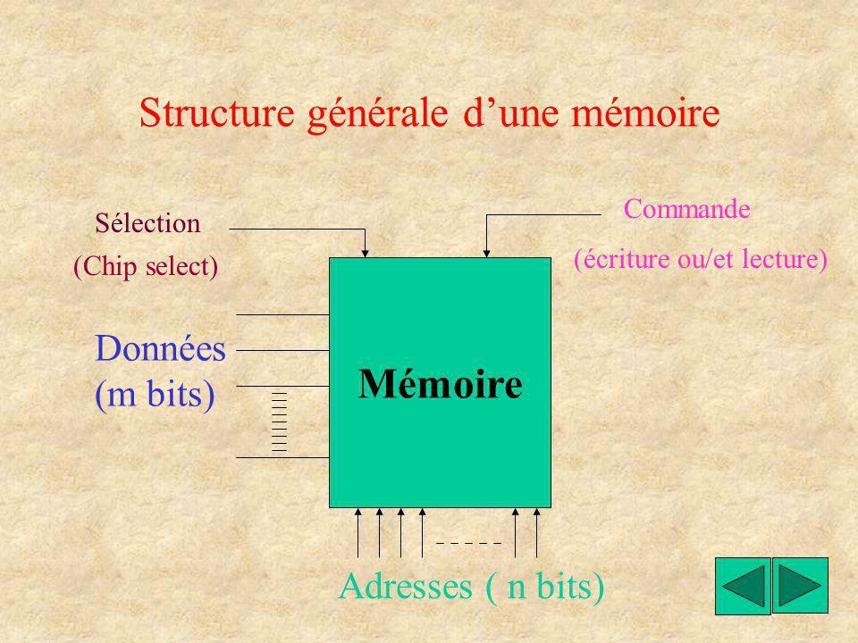 Une mémoire est un dispositif permettant le stockage d informations. Les informations sont appelées des données. Chaque donnée possède une adresse.