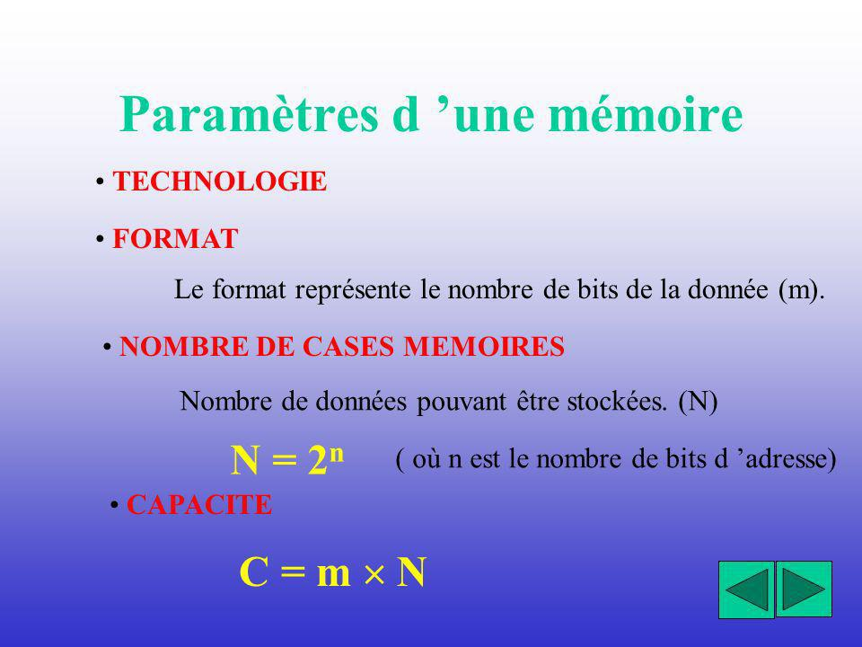 Structure générale dune mémoire Mémoire Données (m bits) Adresses ( n bits) (Chip select) Sélection Commande (écriture ou/et lecture)