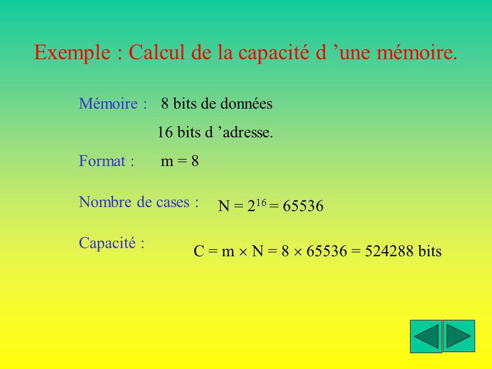 Paramètres d une mémoire TECHNOLOGIE CAPACITE FORMAT Le format représente le nombre de bits de la donnée (m). NOMBRE DE CASES MEMOIRES Nombre de donné