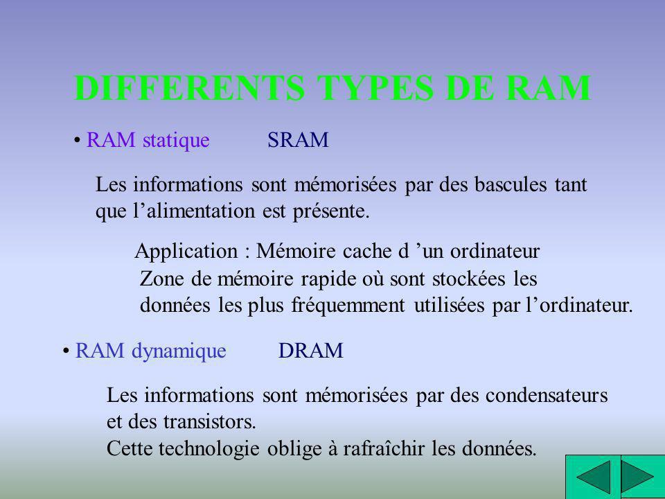 DIFFERENTS TYPES DE MEMOIRES RAM Mémoires vives Random Access Memory On peut lire et écrire des données. Ces mémoires sont volatiles. Elles perdent le