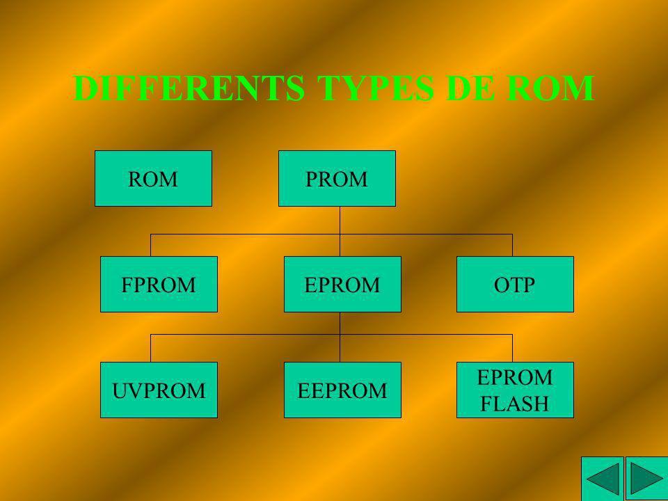DIFFERENTS TYPES DE RAM RAM statiqueSRAM RAM dynamiqueDRAM Les informations sont mémorisées par des bascules tant que lalimentation est présente. Appl