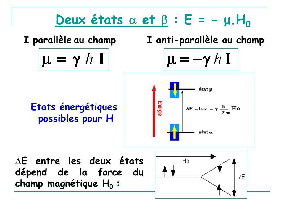 Deux états et : E = - μ.H 0 I parallèle au champ I anti-parallèle au champ Etats énergétiques possibles pour H E entre les deux états dépend de la for