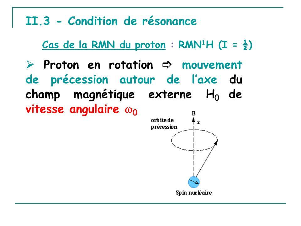 II.3 - Condition de résonance Proton en rotation mouvement de précession autour de laxe du champ magnétique externe H 0 de vitesse angulaire 0 Cas de