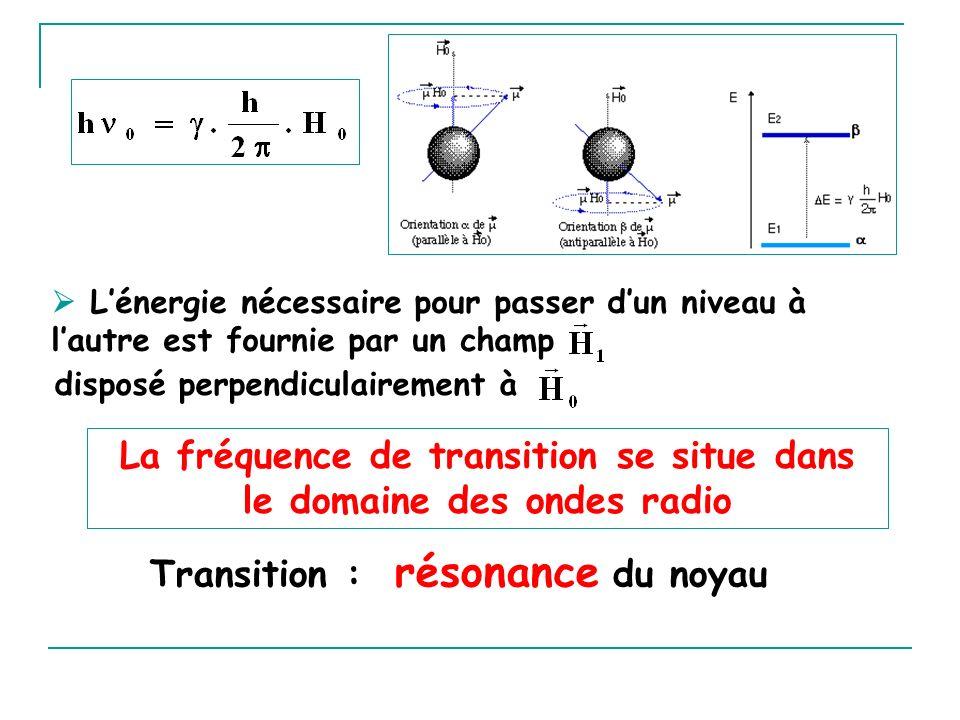 Lénergie nécessaire pour passer dun niveau à lautre est fournie par un champ disposé perpendiculairement à La fréquence de transition se situe dans le