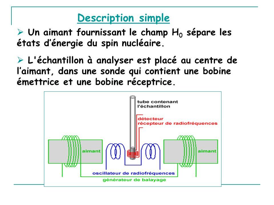 Description simple Un aimant fournissant le champ H 0 sépare les états dénergie du spin nucléaire. L'échantillon à analyser est placé au centre de lai