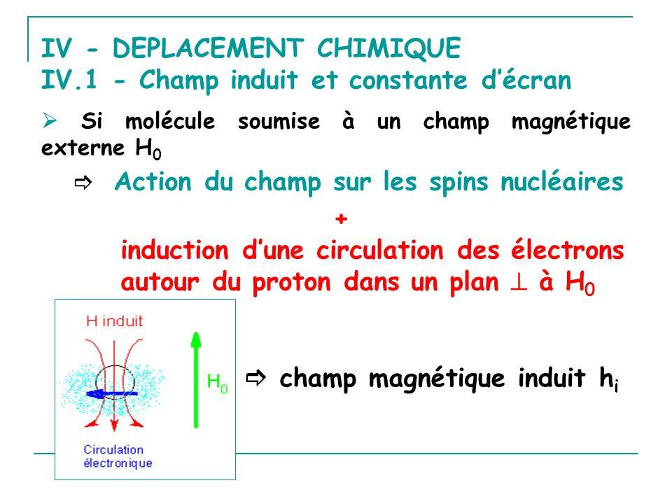 IV - DEPLACEMENT CHIMIQUE IV.1 - Champ induit et constante décran Si molécule soumise à un champ magnétique externe H 0 champ magnétique induit h i Ac