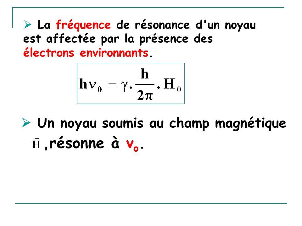 La fréquence de résonance d'un noyau est affectée par la présence des électrons environnants. Un noyau soumis au champ magnétique résonne à ν o.
