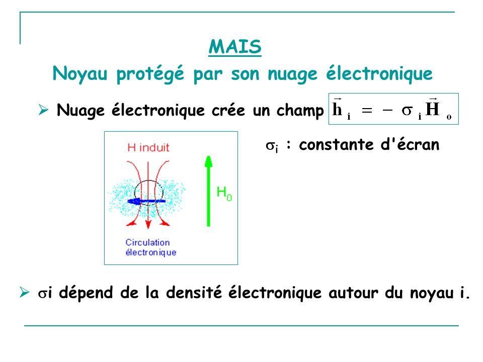 Nuage électronique crée un champ i : constante d'écran Noyau protégé par son nuage électronique MAIS i dépend de la densité électronique autour du noy
