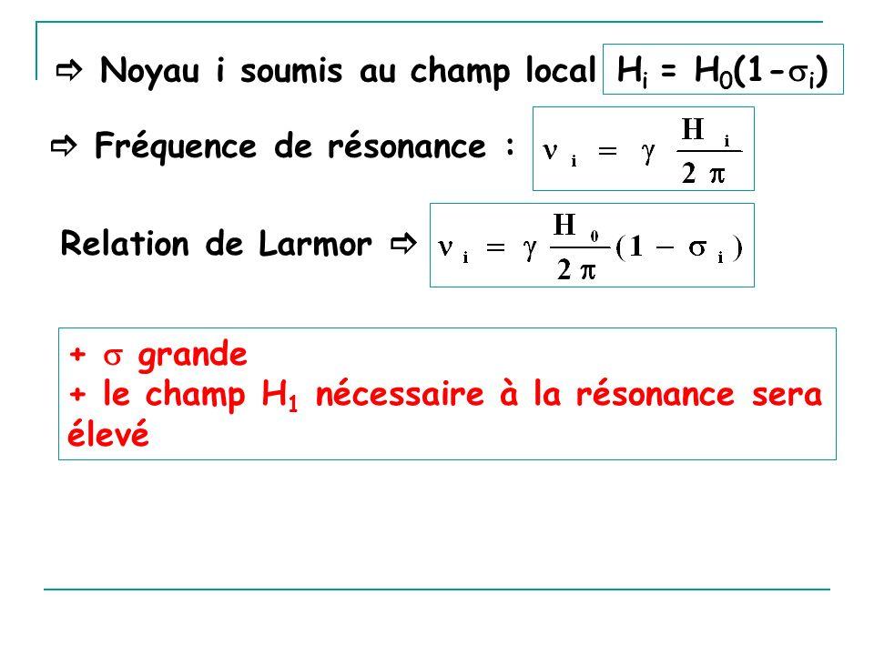 Noyau i soumis au champ local H i = H 0 (1- i ) Fréquence de résonance : Relation de Larmor + grande + le champ H 1 nécessaire à la résonance sera éle
