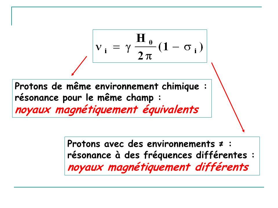 Protons de même environnement chimique : résonance pour le même champ : noyaux magnétiquement équivalents Protons avec des environnements : résonance